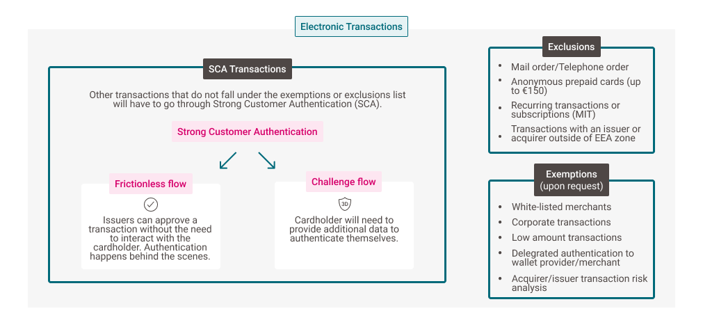 Flow chart of transactions that are affected by PSD2 and which are out of scope.