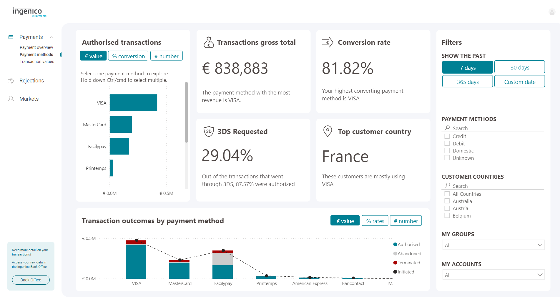 PaymentMethods Dashboard